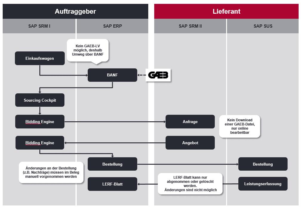 Darstellung einer Workflowgrafik, die den Ablauf der Dienstsleitungsbeschaffung