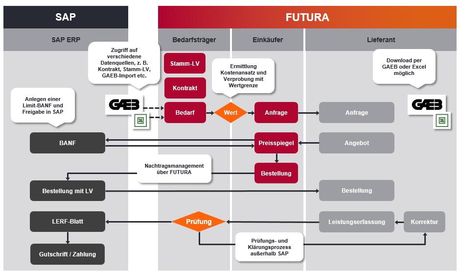 Futura Ava Prozess Flexibel Durch Sap Vollintegration