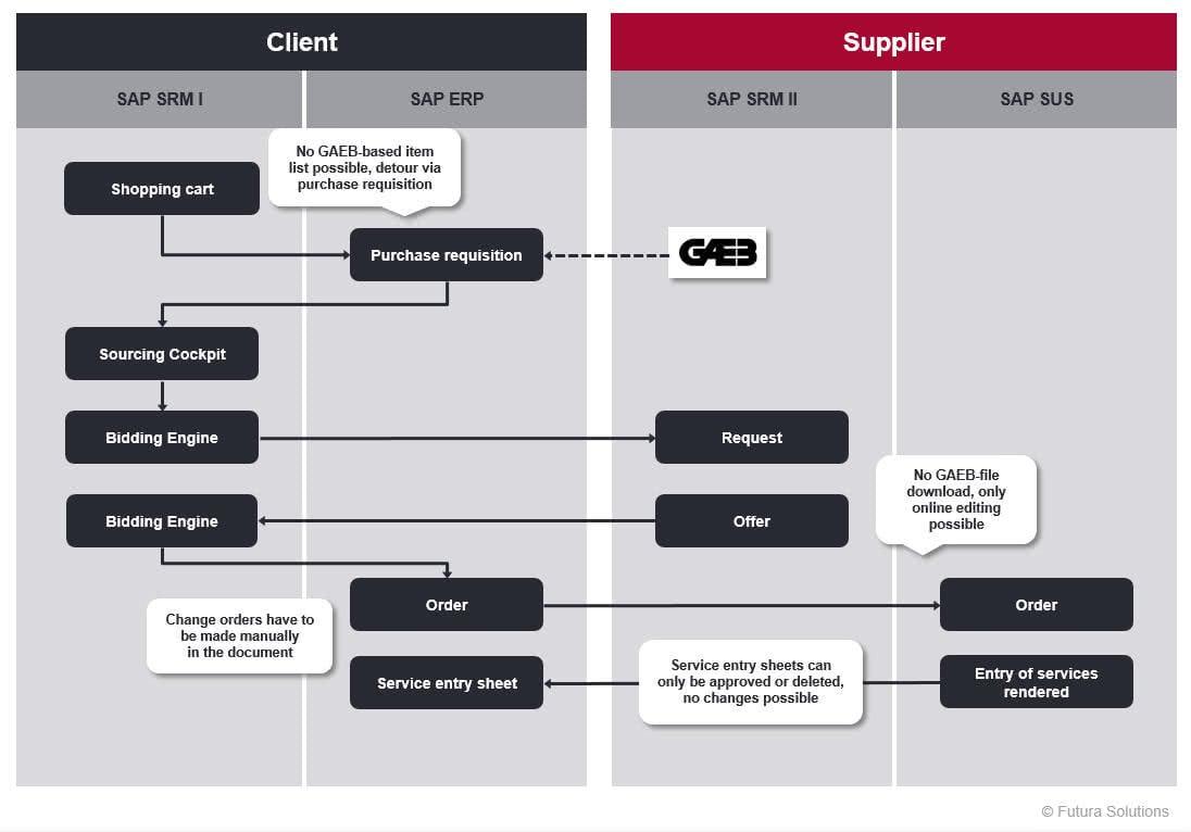 Workflow_SAP_1