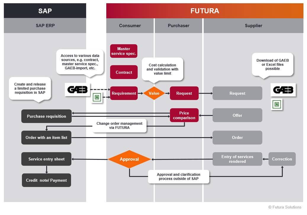 Workflow_FUTURA_2