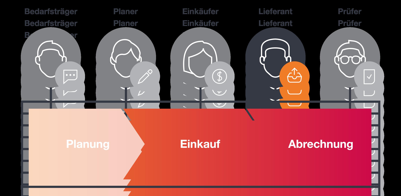 Plattform Akteur Dienstleister und Lieferant