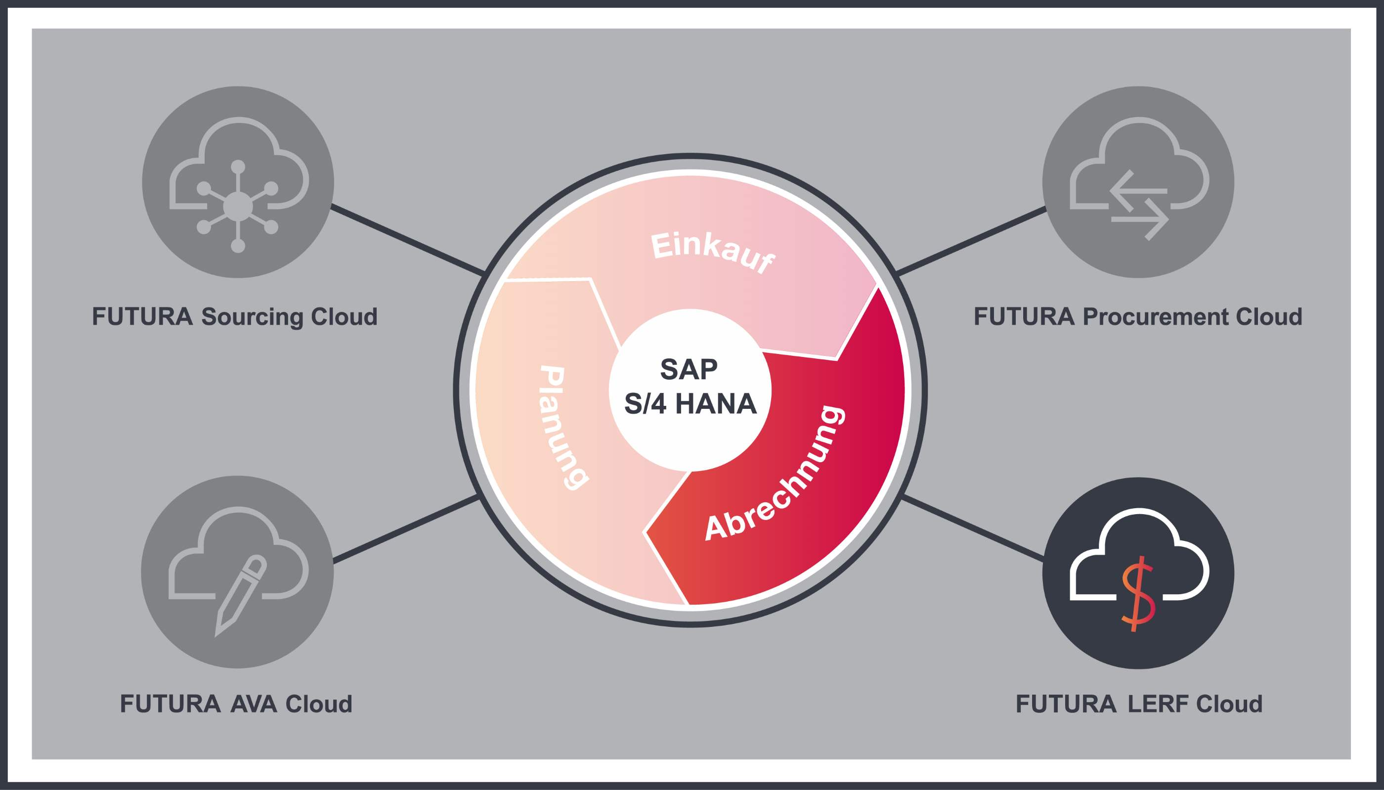 Kreislaufgrafik zur FUTURA LERF Cloud