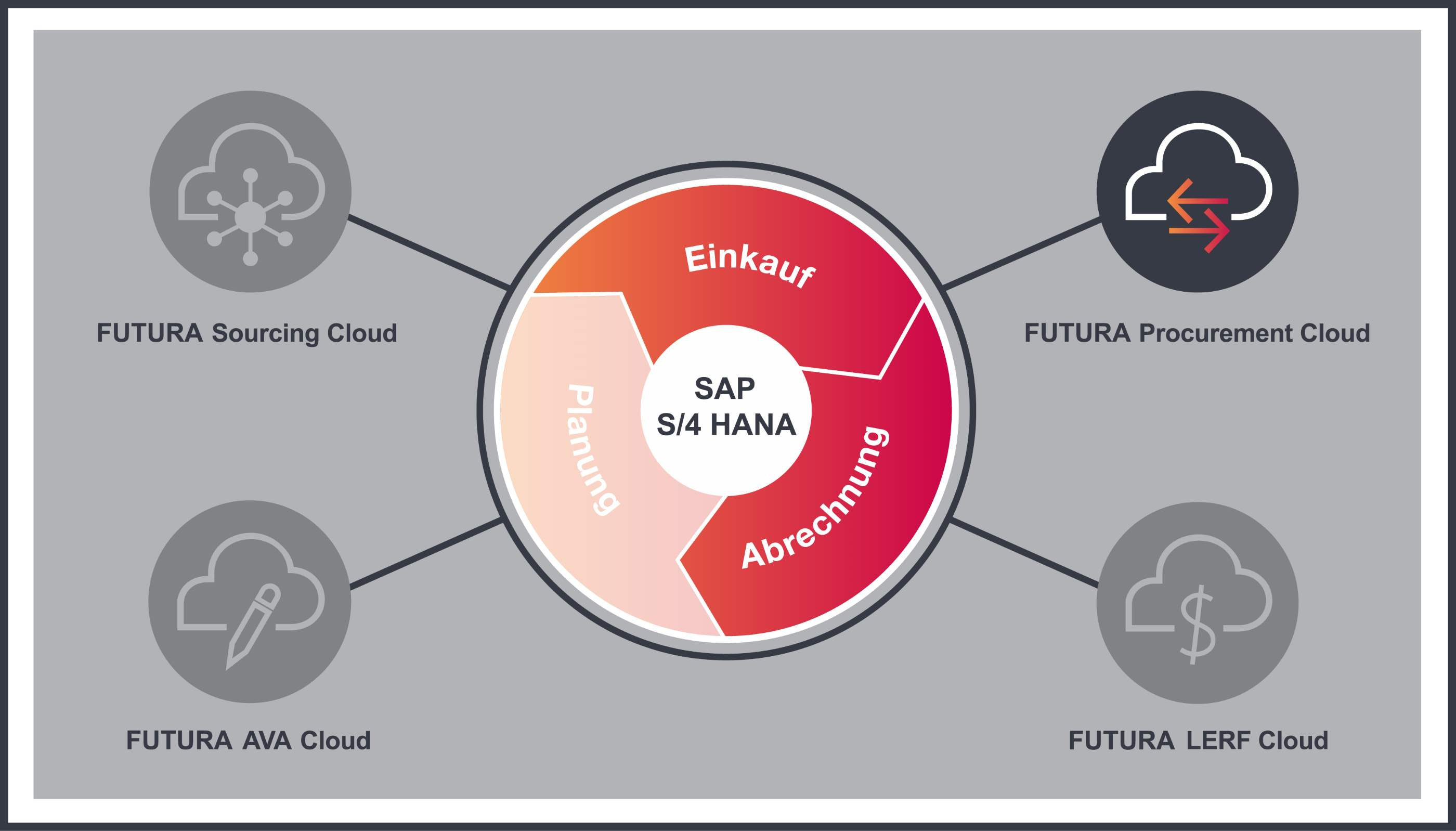 Kreislaufgrafik zur FUTURA Procurement Cloud