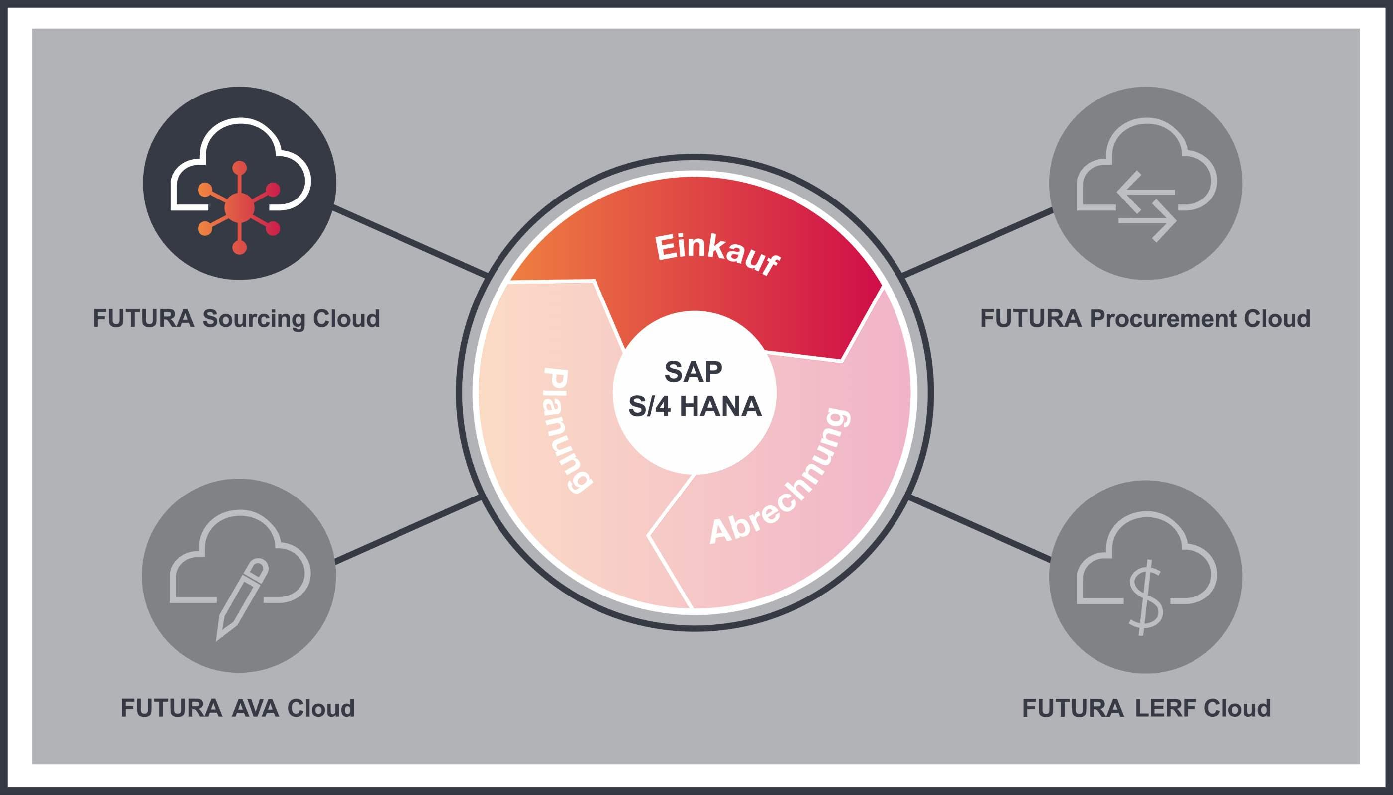 Kreislaufgrafik zur FUTURA SourcingCloud