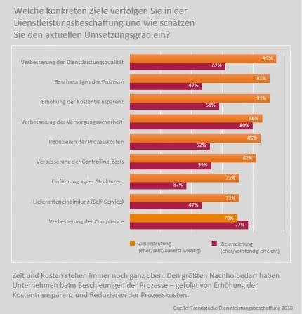 """Grafik aus der Trendstudie """"Beschaffung komplexer Leistungen - auf dem Weg zu mehr digitaler Prozessqualität?"""