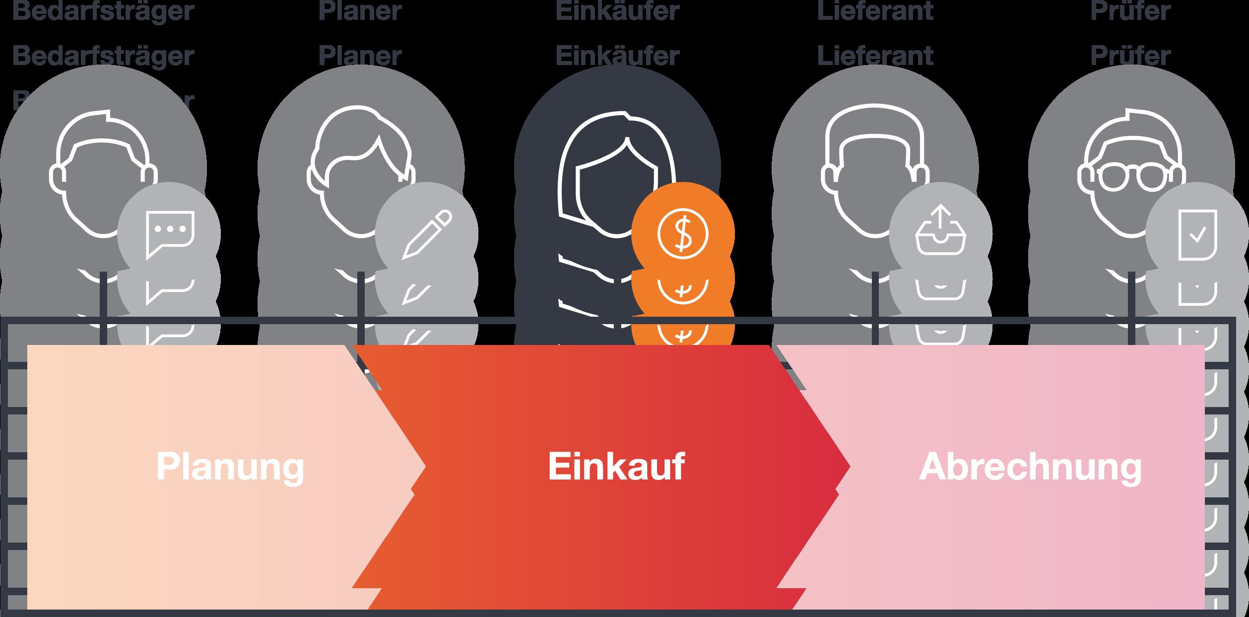 Plattform Akteur Einkäufer
