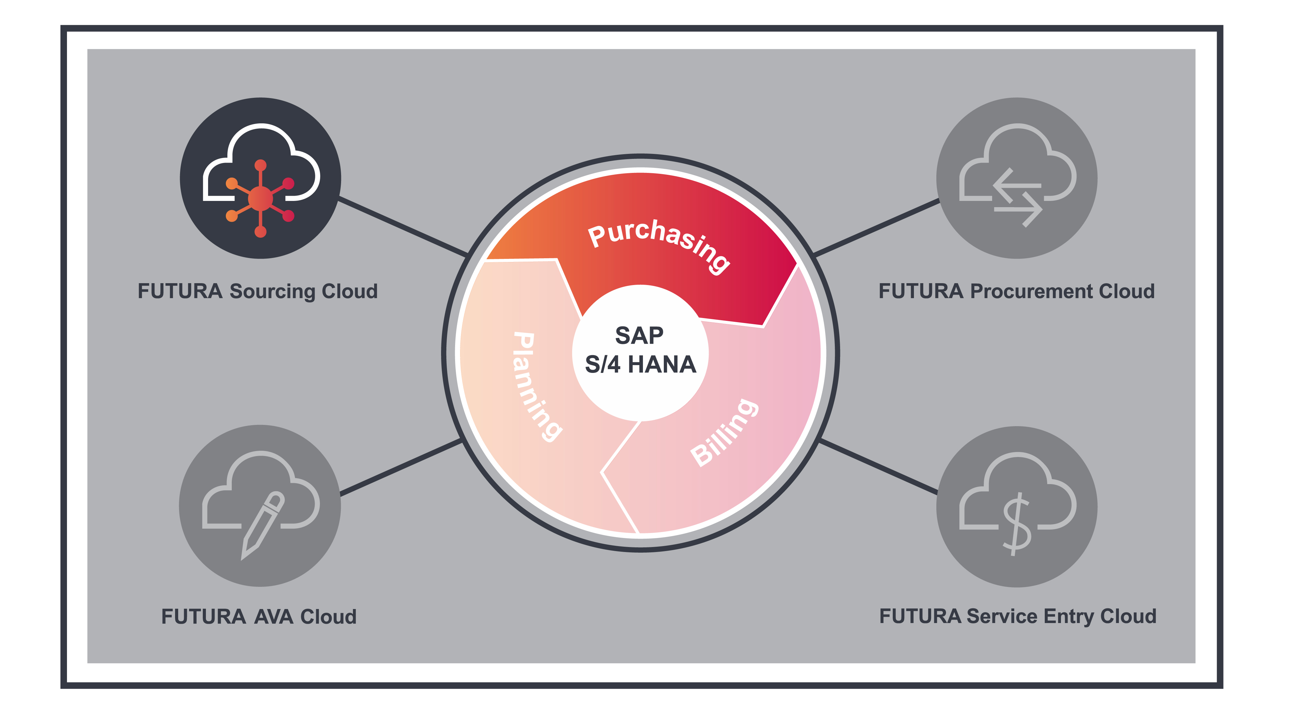 FUTURA Sourcing Cloud