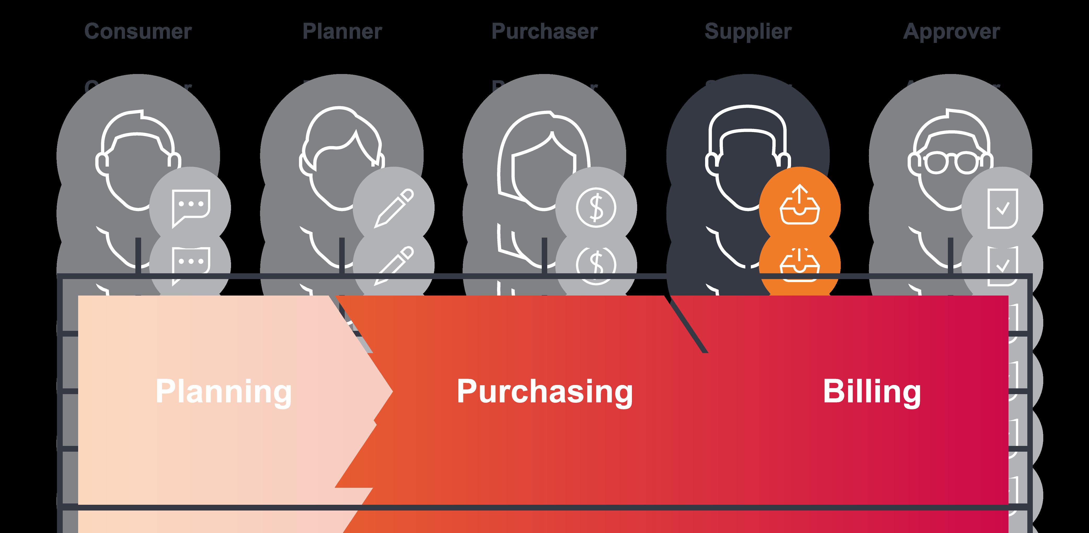 Stakeholder FUTURA - Supplier