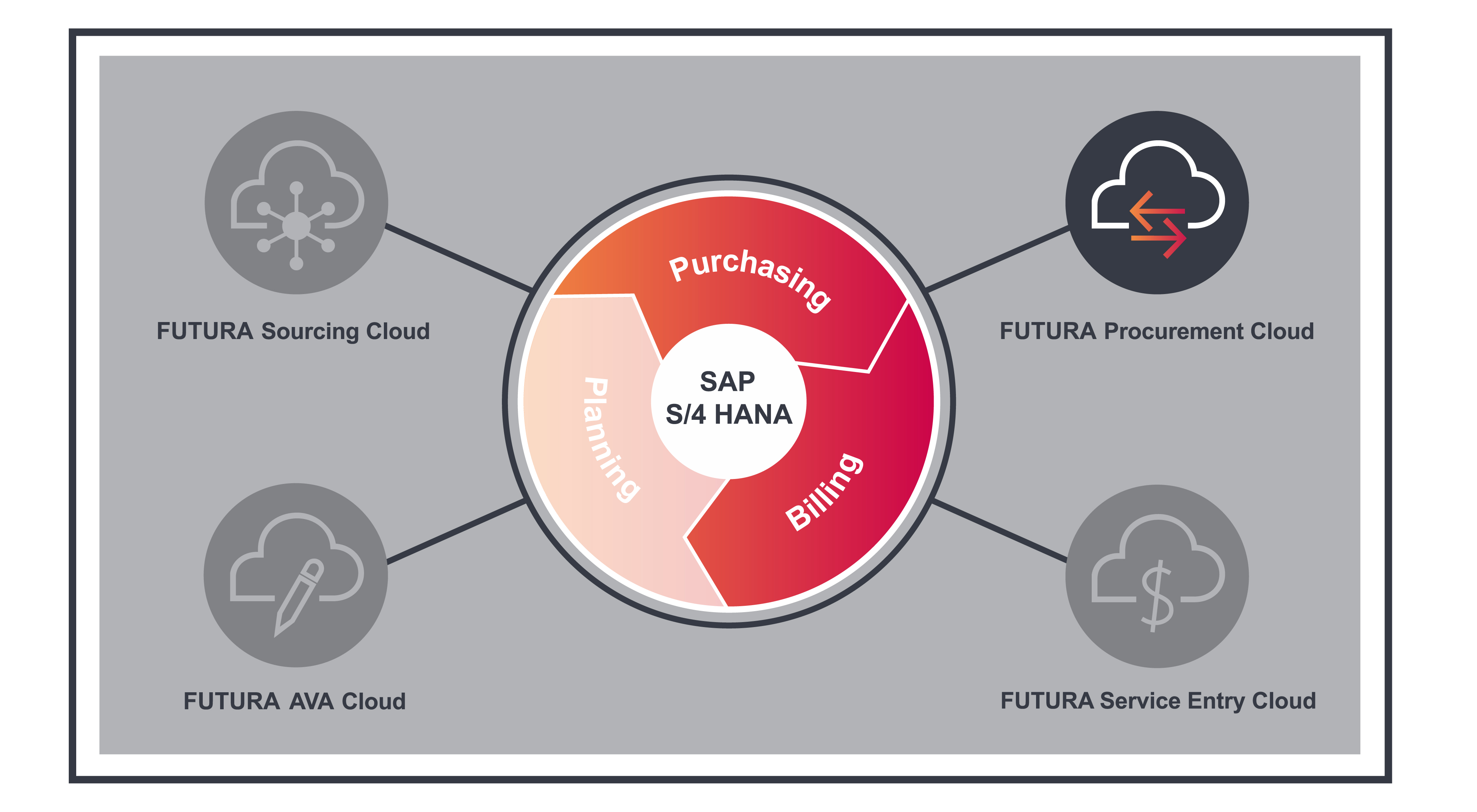 Solution FUTURA Procurement Cloud