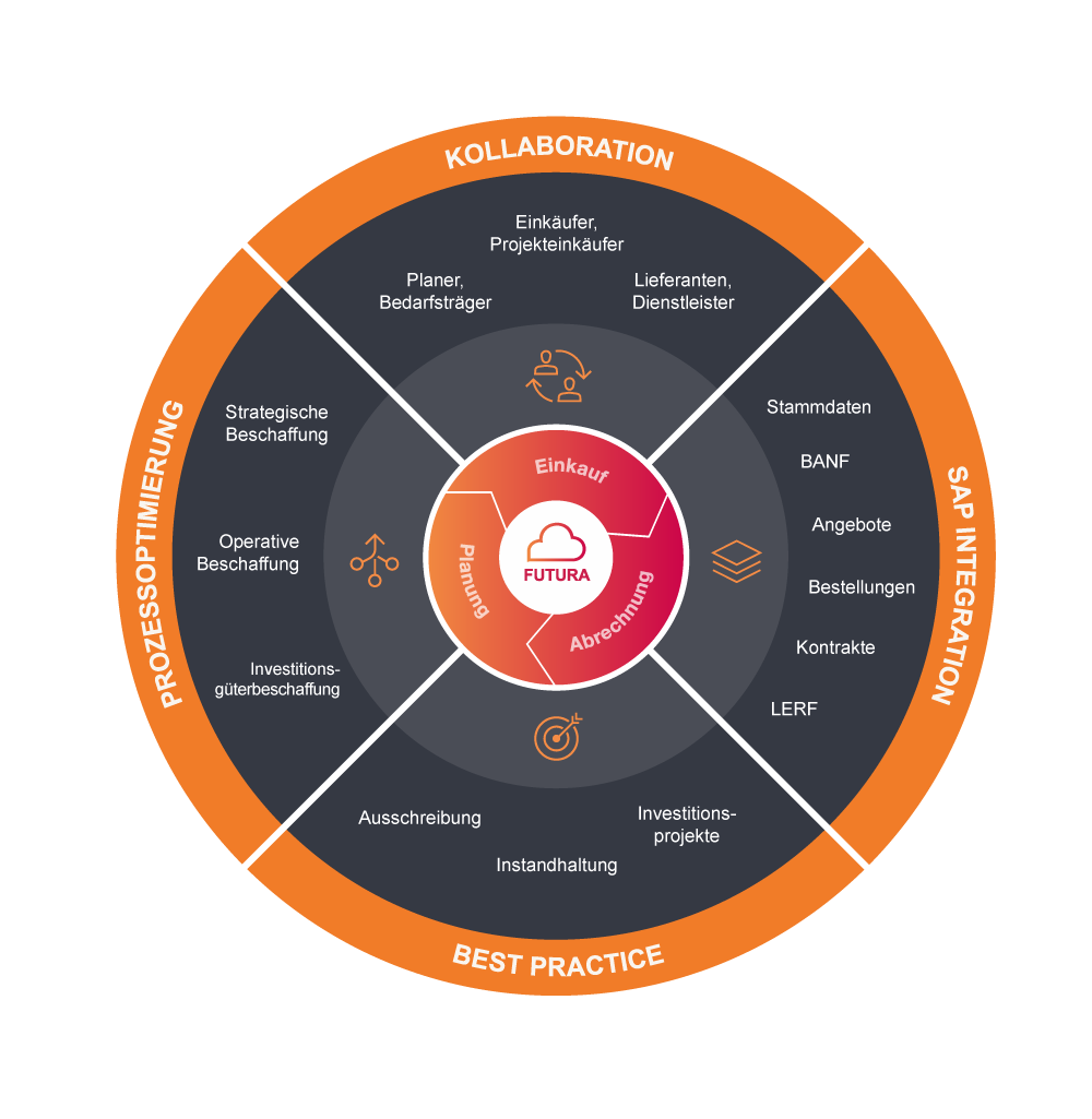 FUTURA Collaboration Plattform